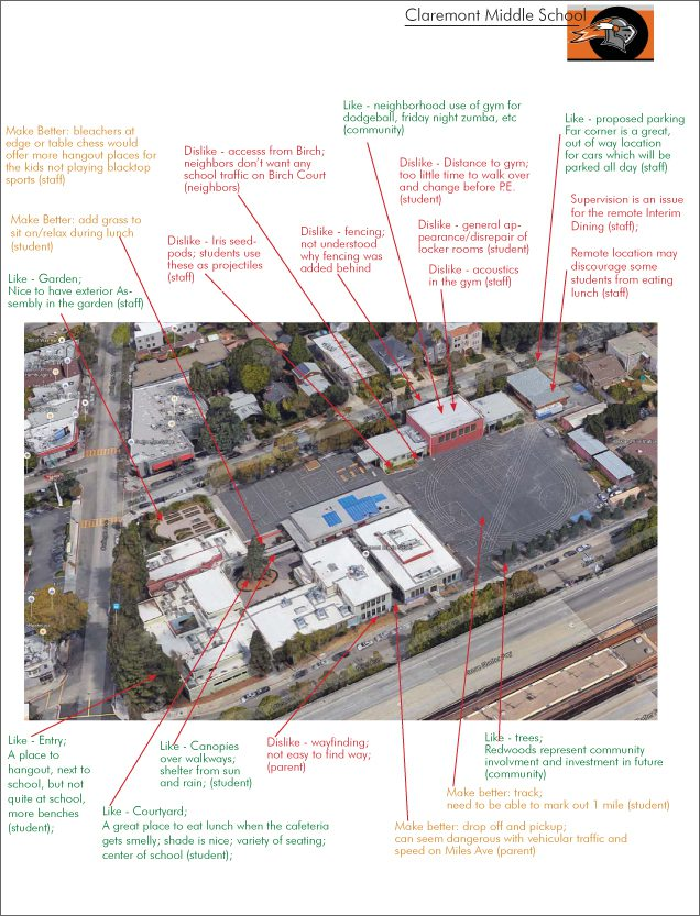 COMMUNITY FEEDBACK OVERVIEW: This document shows an aerial photograph of the Claremont campus anotated with key points of community feedback recorded during the community engagement meeting in April.